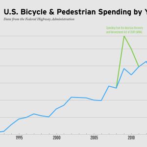 bike-ped_spending